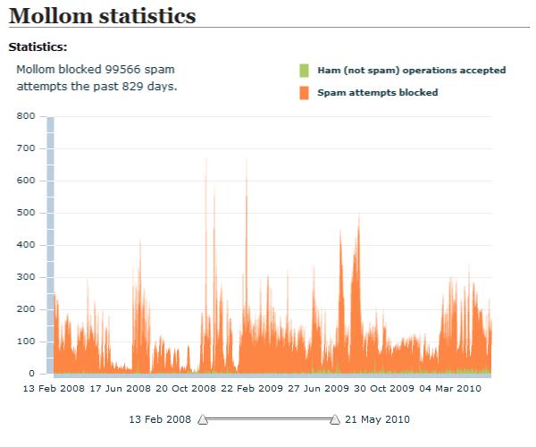 Mollom statistics for CMSReport.com