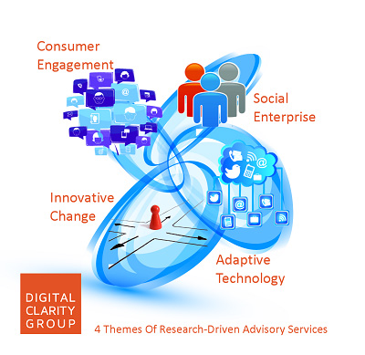 4 Themes of Research Driven DCG Services