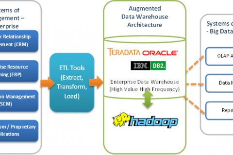 Apache Hadoop Open Source Data Warehouse Architecture